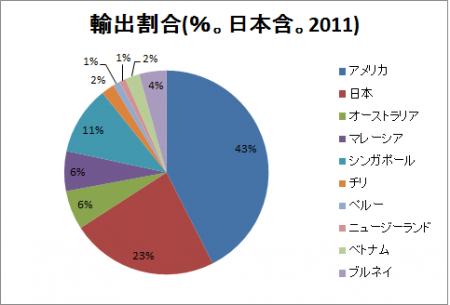 TPP参加国 輸出割合