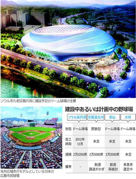 韓国ドーム球場 計画数