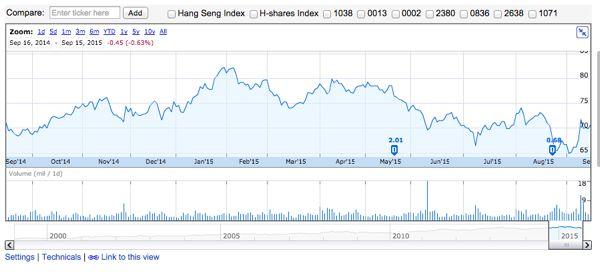 電脳実業の過去1年間株価チャート