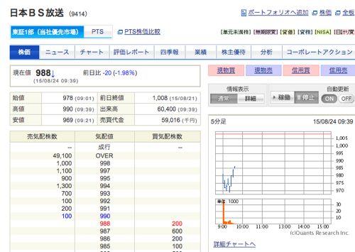 日本BS放送 ナンピン買い