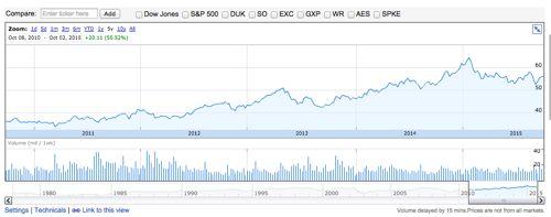 アメリカン・エレクトリック・パワーの株価推移