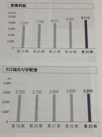 ユナイテッド・アーバン 営業利益・分配金の推移