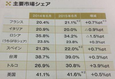 日本たばこ産業 海外主要市場のシェア