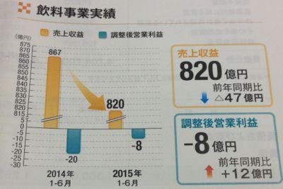日本たばこ産業 飲料事業の業績