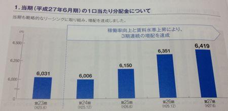 日本プライムリアルティ 最近の分配金の推移