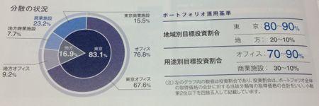 日本プライムリアルティ 資産分散の状況