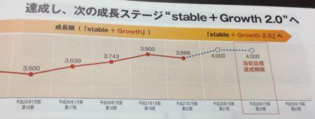 日本ロジスティクスファンド投資法人 堅実な分配金推移