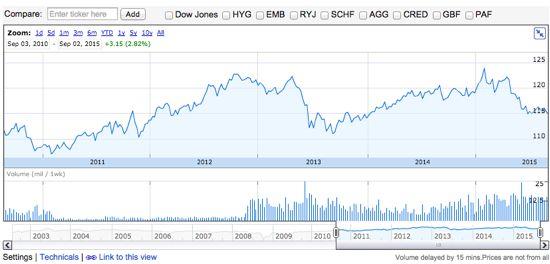 LQD 株価チャート