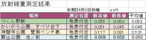 2015年9月測定