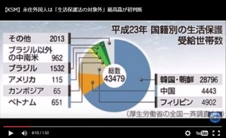 【動画】生活保護の給付は日本人だけにしてほしい。 [嫌韓ちゃんねる ~日本の未来のために~ 記事No5667