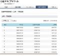 20150908現在 日経上昇率ランキング