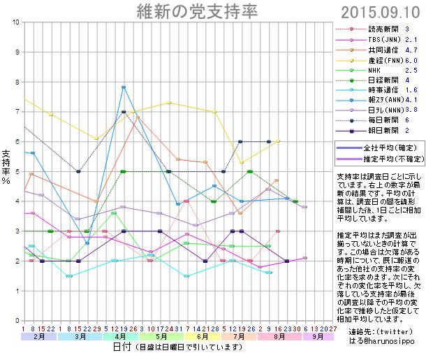 20150910維新の党支持率