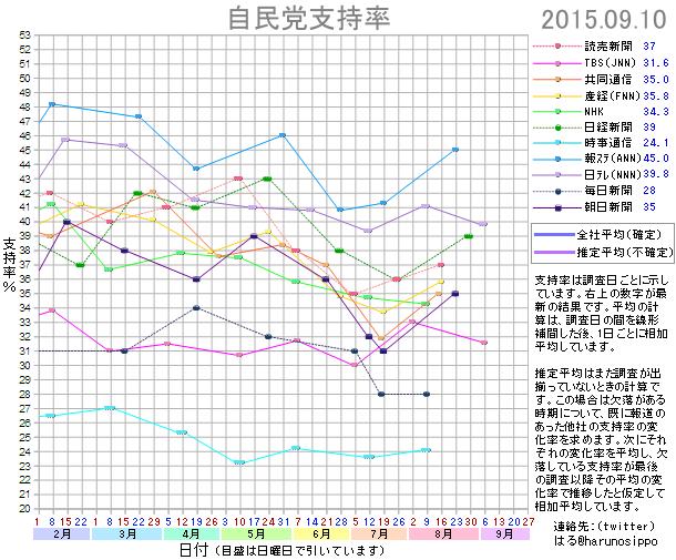 20150910自民党支持率