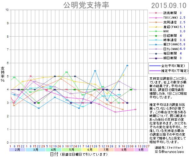 20150910公明党支持率