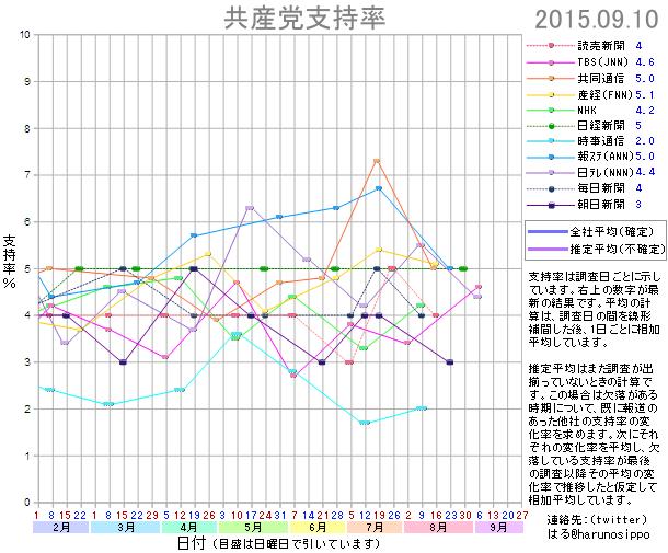 20150910共産党支持率