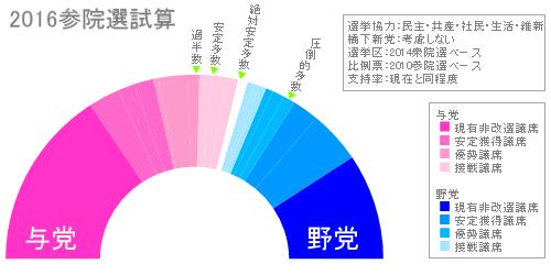20151010参院試算5党2010比例