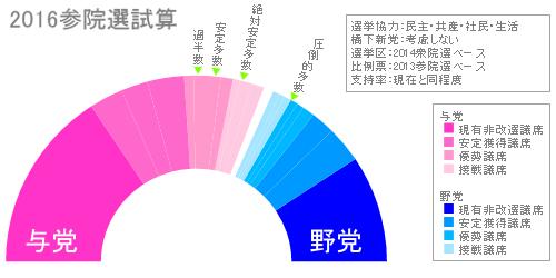 20151010参院試算4党