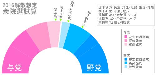 20151014衆院選試算5党
