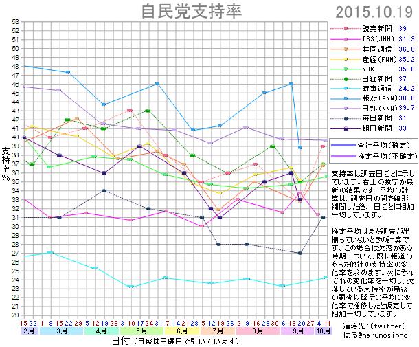 20151019自民党支持率