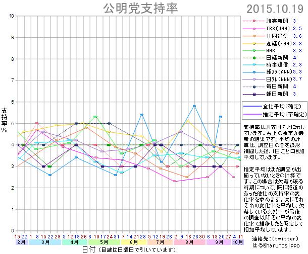20151019公明党支持率