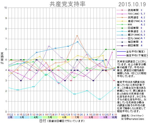 20151019共産党支持率