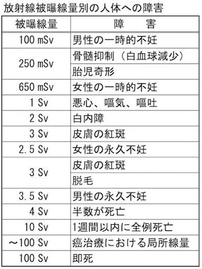 放射線被曝線量別の人体への障害 表