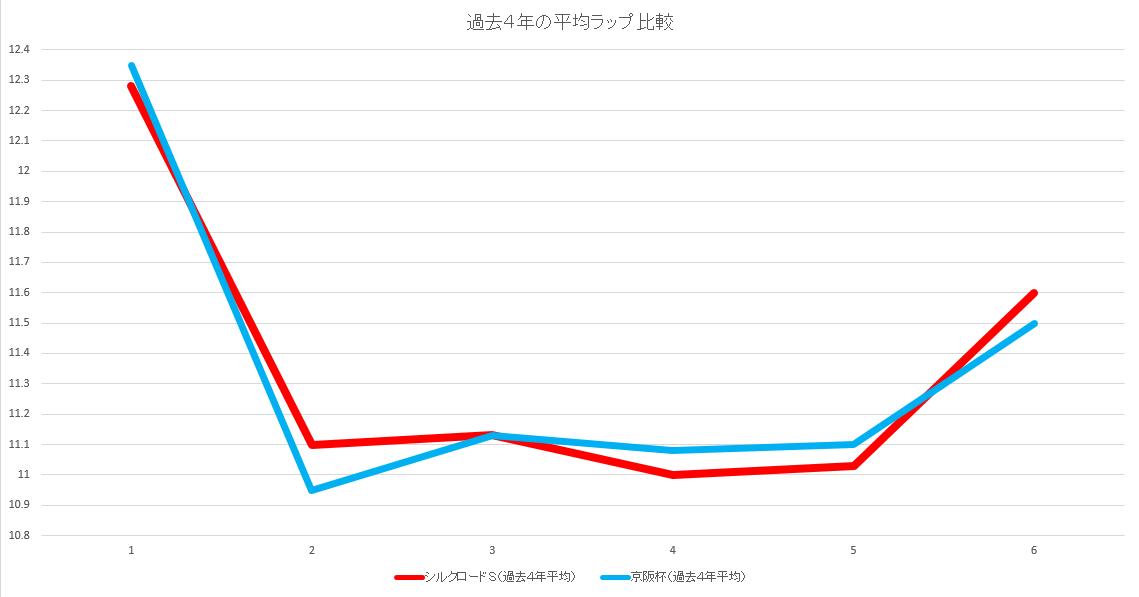 セントウルS(過去4年平均)