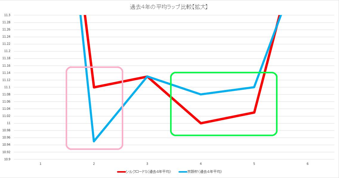 セントウルS(過去4年平均【拡大】)