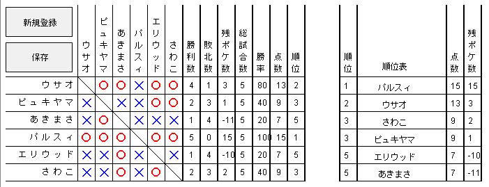 予選Aグループ