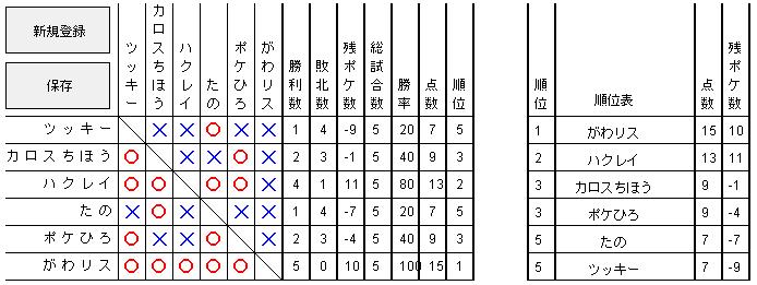 予選Bグループ