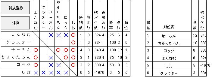 予選Cグループ