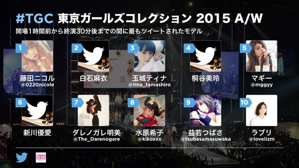東京ガールズコレクション 2015 A/W ツイート数
