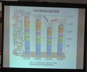 福島県の農業産出額の推移