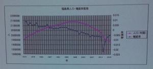 福島県人口、増減率推移