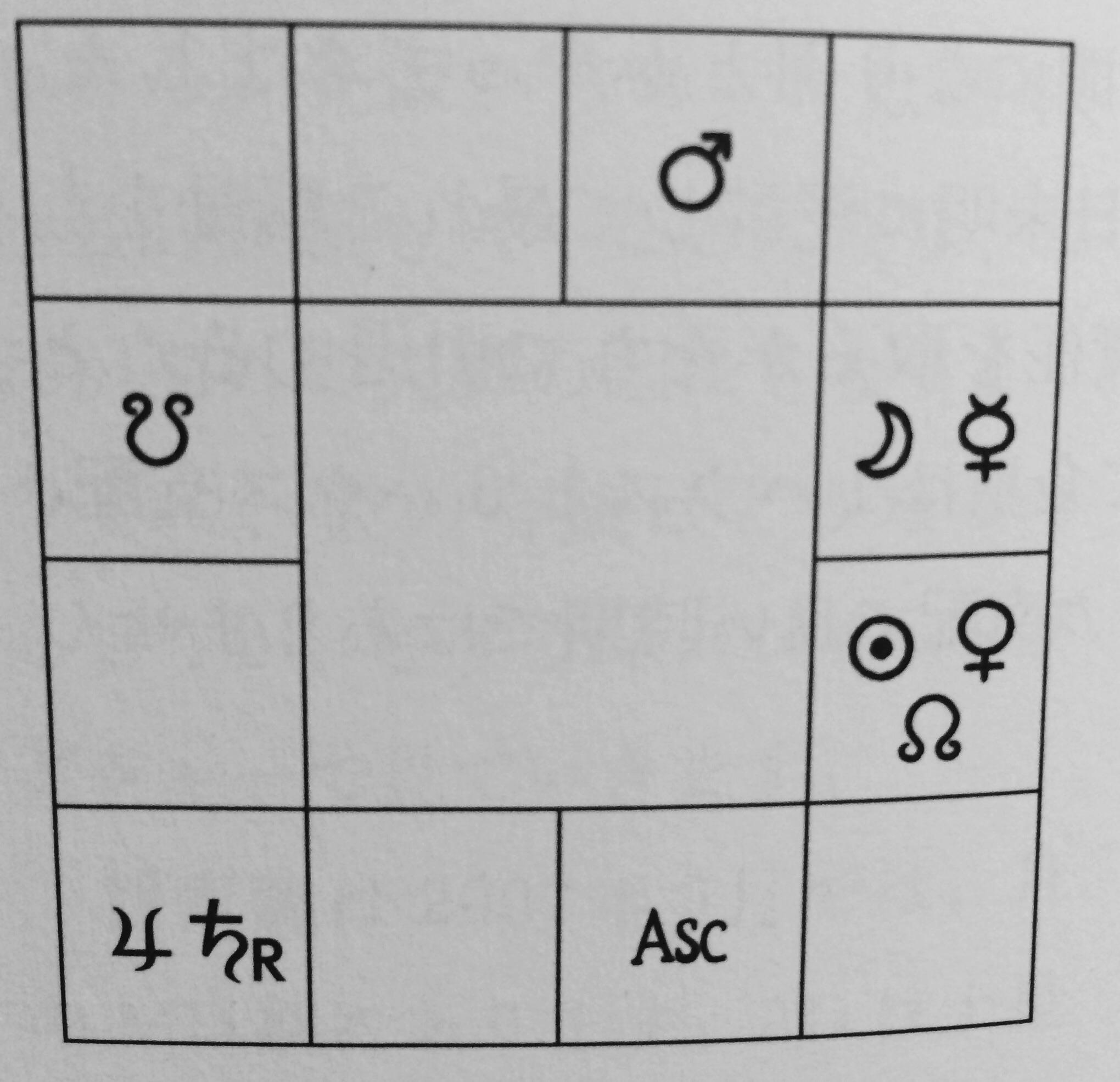 ラグナ 占星術