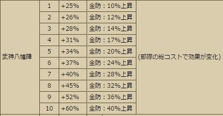 スキル 武神Lv10