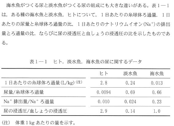 todai_2015_bio_1q_2.png