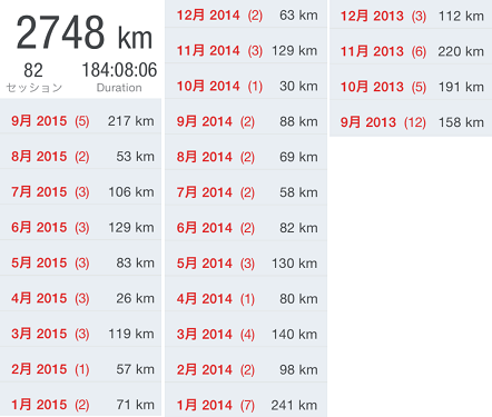 今までのトータルの記録(2015-9時点)