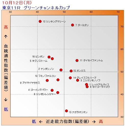 2015-10-12競馬予想(追加)GCカップ