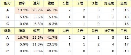 セントライト記念_能力調教