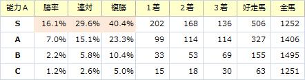 能力S_20151012