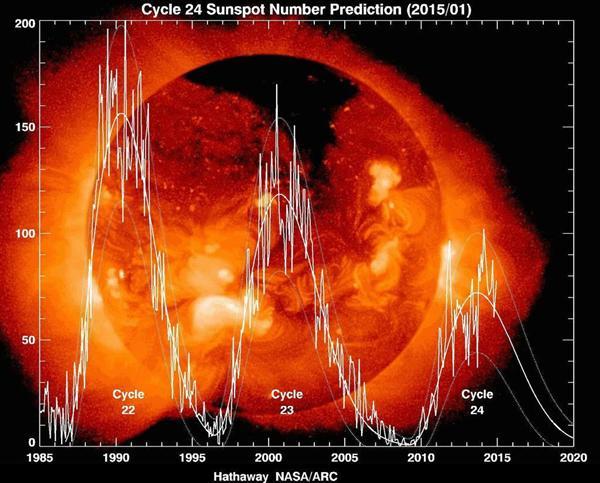 太陽活動の変化