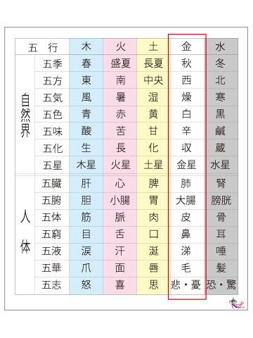 五行色体表‐秋