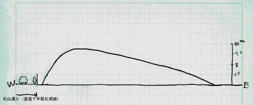 北大富士 模式断面図