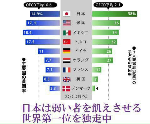 日本は弱いものを飢えさせる世界一位を独走中!消費税10%へ、武器、戦争に使われ、官僚税収の2/3を
