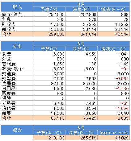 収支(2015.8)