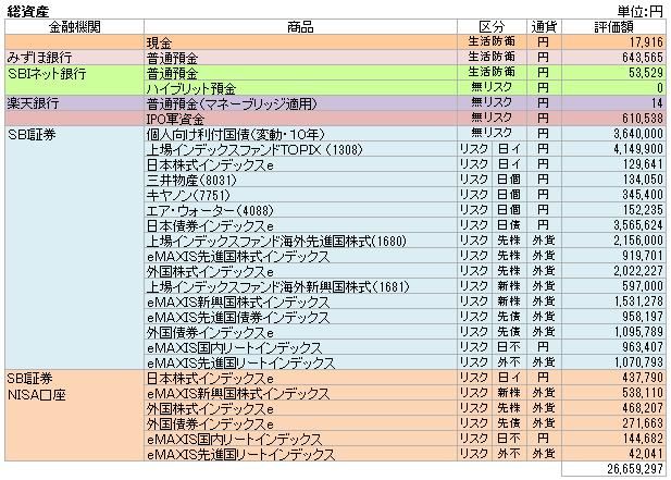 総資産(2015.9)