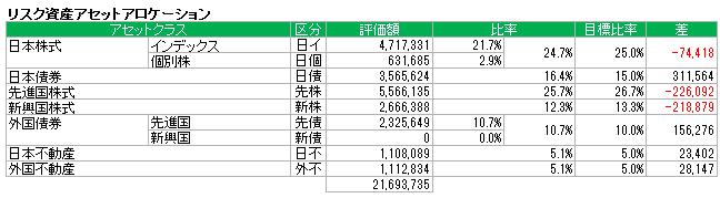 アセットアロケーション(2015.9)