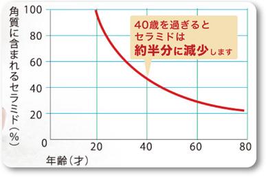 エバーリリー クレンジング セラミド減少表