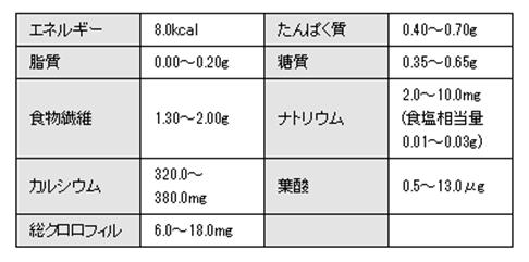 若摘み若葉青汁 成分表